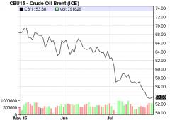 """Opec snobba la caduta dei prezzi del petrolio: """"Non interverremo"""""""