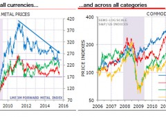 Mercati, il punto su luglio. Shanghai -14%. Emergenti -7,8%, bagno sangue in Asia