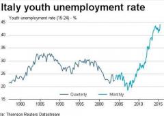 Italia: disoccupazione a record e torna incubo inflazione negativa