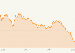 Wall Street in rosso, pesa tonfo utili oil