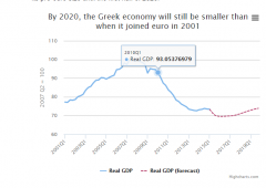 """Grecia, """"necessaria svalutazione debito €100 miliardi"""""""