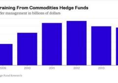 Wall Street in rosso, per il Dow peggiore striscia dal 2011