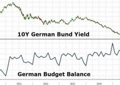 Grecia, Germania ha guadagnato 100 miliardi di interessi