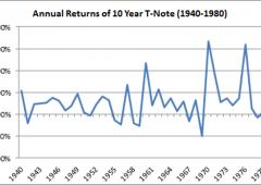 Greenspan ha ancora paura di una bolla del debito
