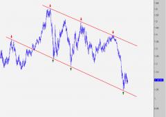 Euro: la svolta è dietro l'angolo, lo dice Fibonacci