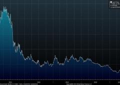 Cina sconvolge i mercati: crollano tassi Bund e Treasuries. L'allarme tsunami di SocGen
