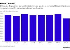 Domanda globale di oro scivola al minimo in sei anni per Cina e India