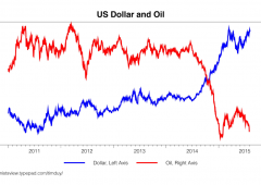 Wall Street volatile, di nuovo dubbi Fed dopo vendite al dettaglio