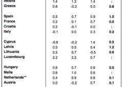 Pil, Italia cresce di appena lo 0,2%