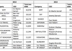 Top manager guadagnano 183 volte di più rispetto ai dipendenti