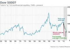 Wall Street: Dow Jones fino a -1.000 punti, poi argina le perdite a -600