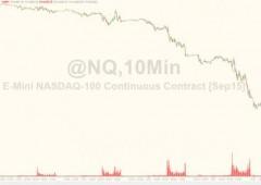 Alert Wall Street, futures Nasdaq 100 sospesi con perdita -5%