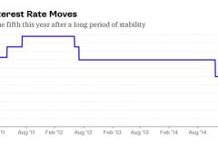 Banca centrale Cina abbassa tassi. Quinto taglio in 12 mesi