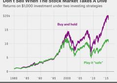 """""""Preoccupati da volatilità mercato? Tutto, ma non vendete"""""""