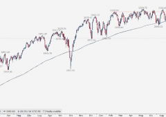 Wall Street: chiusura record. Dow +600 punti