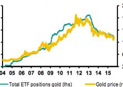 L'oro non è più un bene rifugio