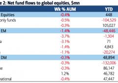Mercati: panic selling come nel 2007, fuga investitori dai fondi azionari