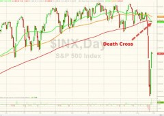 S&P 500: è death cross per la prima volta dal 2011