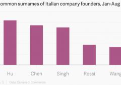 Italia: i nuovi imprenditori si chiamano tutti Hu, Chen e Singh