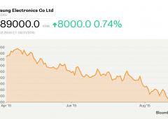 Samsung: vendite deboli Galaxy, valore mercato crolla $44 miliardi