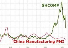 Cina: indice PMI manifatturiero scivola al minimo dal 2009