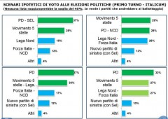 M5S si assicurerebbe almeno il ballottaggio, Grillo lancia la fase due