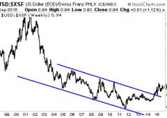 Morte del dollaro: una grande occasione per i trader?