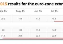 Eurozona: fiducia investitori scivola, minimo da febbraio