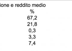 """""""Effetti ridotti da addio Imu e Tasi, meglio riforma Catasto"""""""