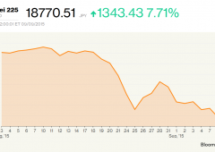 "Rally ""monstre"" a Tokyo, indice Nikkei +7,7% su rumor taglio tasse"