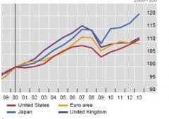 Economia mondiale viaggia spedita verso recessione strutturale