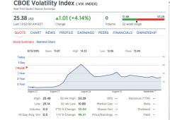 Mercati: volatilità da record, mai così alta dal '90. Cosa vuol dire per i rendimenti?