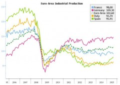 Eurozona: ripresa produzione industriale. Dilemma Bce