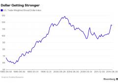 Dollaro, corsa portentosa: come 30 anni fa