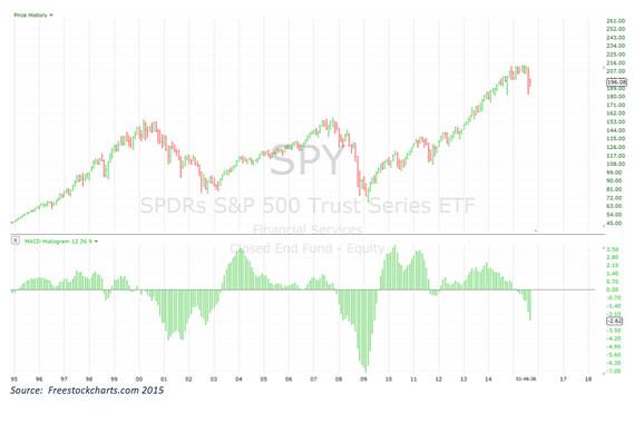 S&P 500: ribassisti al comando, lo dicono i grafici