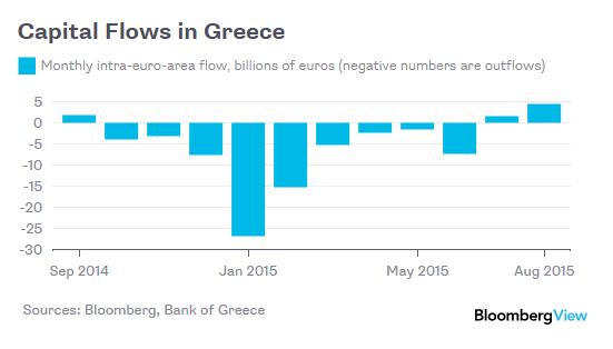 Grecia, vince ancora Syriza ma Ue sovrana. Fine fuga di capitali