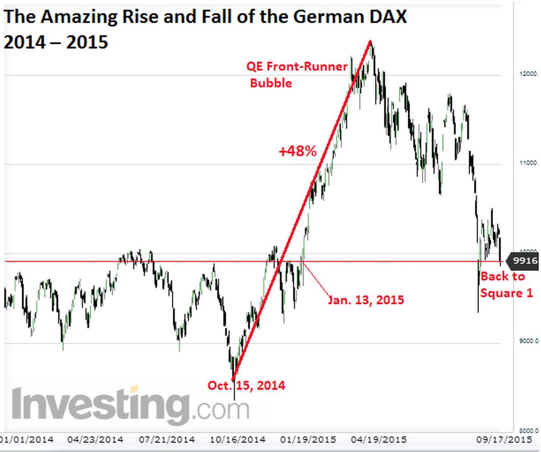 Pessime notizie per Draghi: Germania in fase ribassista