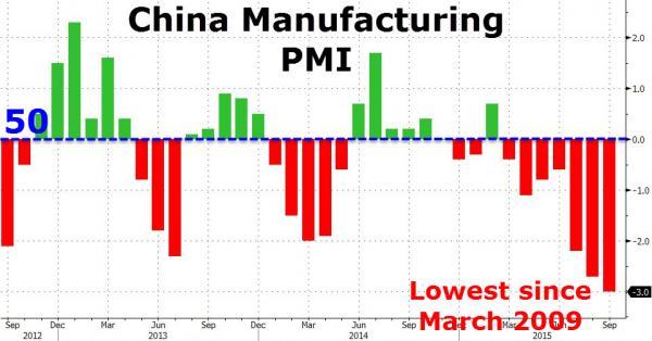 Manifatturiero Cina ai minimi dal 2009