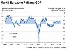 Eurozona, Pmi delude. Francia immobile