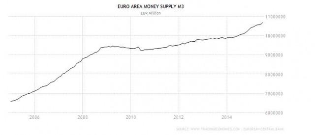Grafico M3 Eurozona, trend a 10 anni