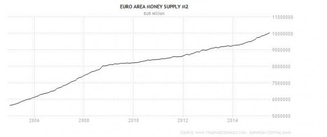 M2 dell'Eurozona: trend a 10 anni