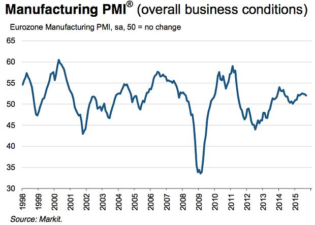 Italia, manifattura: la crescita più bassa da febbraio