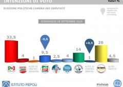 Con Verdini il PD non andrebbe neanche al ballottaggio