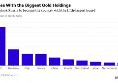 Riserve oro, Cina sorpassa Russia. Italia terza al mondo