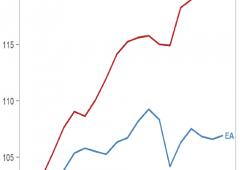 Euro non funziona, parola di capo economista Bce
