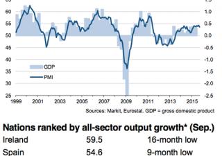 Bce sotto pressione: Eurozona, servizi in frenata