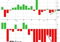 Importazioni Cina crollano -20%, guai per emergenti
