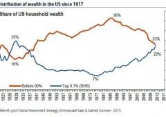 Forbice tra ricchi e poveri: 1% controlla metà ricchezza globale