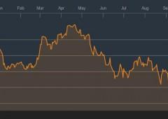 Fincantieri paga crisi Brasile. Titolo -12% per allarme utili Vard