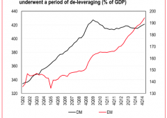 "HSBC presenta le ""tre debacle dei mercati emergenti"""